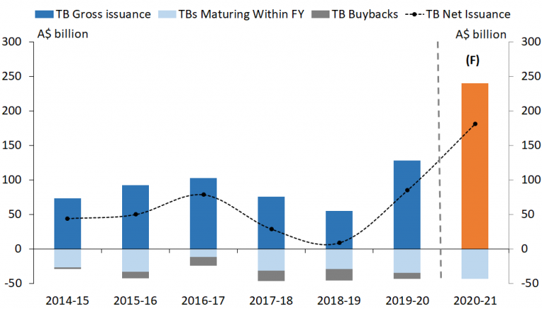 This chart shows that at $240 billion the issuance program for 2020-21 is almost double the previous year.