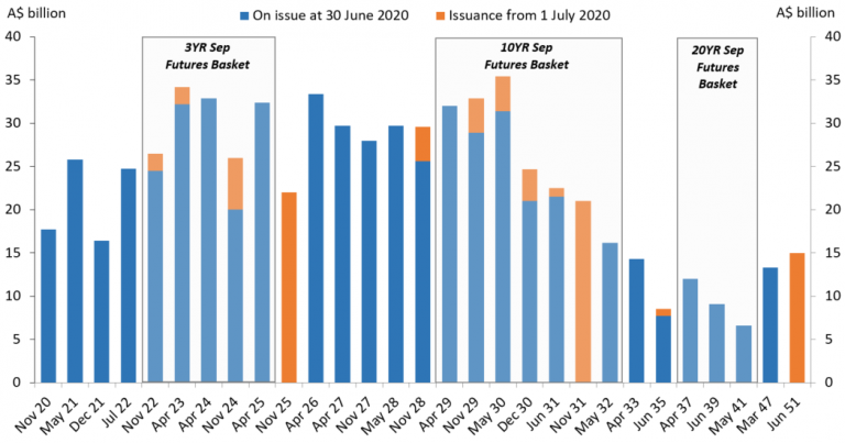 This chart shows that issuance since 1 July 2020 has primarily been around the 3 & 10 year parts of the curve and the new 30-year.