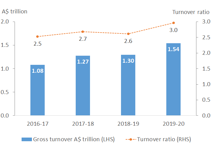 Chart 3 shows annual TB turnover has been increasing year on year with the turnover ratio (the measure of bond market turnover compared to outstanding of TBs) being at a recent high in 2019-20.
