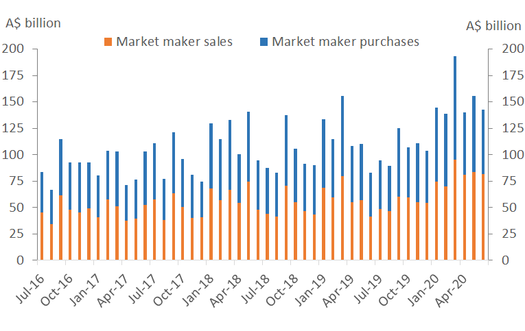 Chart 4 shows monthly turnover for purchases and sales by market makers to investors (excluding amounts between the AOFM).